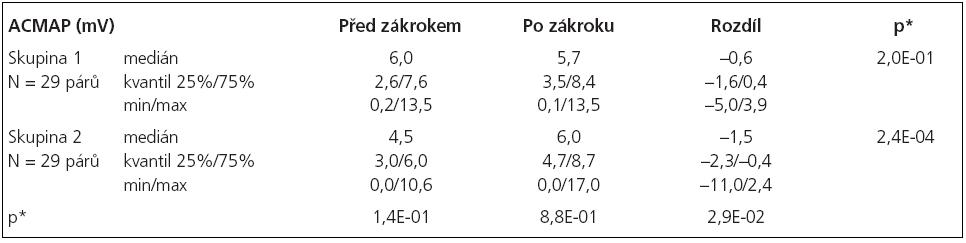 Statistické hodnocení amplitudy sumačního svalového akčního potenciálu (ACMAP).