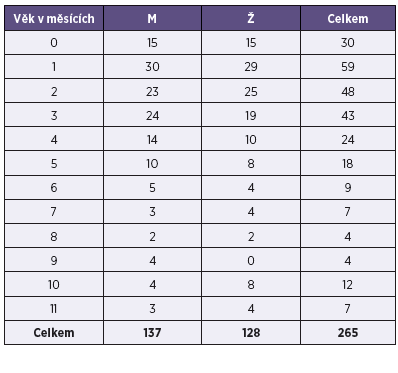 Pertuse, počet dívek a chlapců do jednoho roku života, ČR, 1997–2013