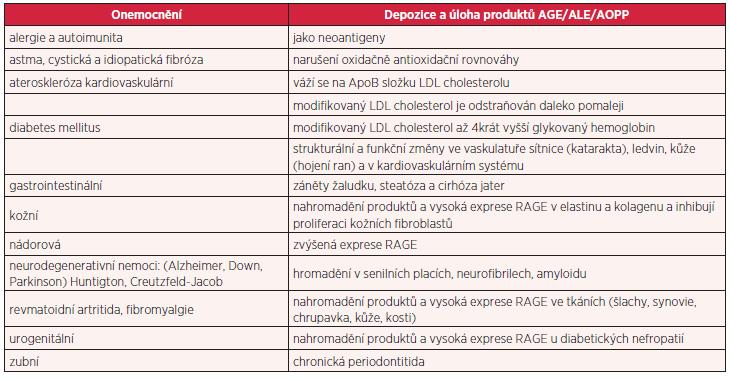 AGE/ALE/AOPP a chronická nesdělná onemocnění