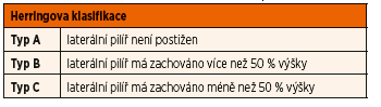 Herringova klasifikace Perhesovy choroby.