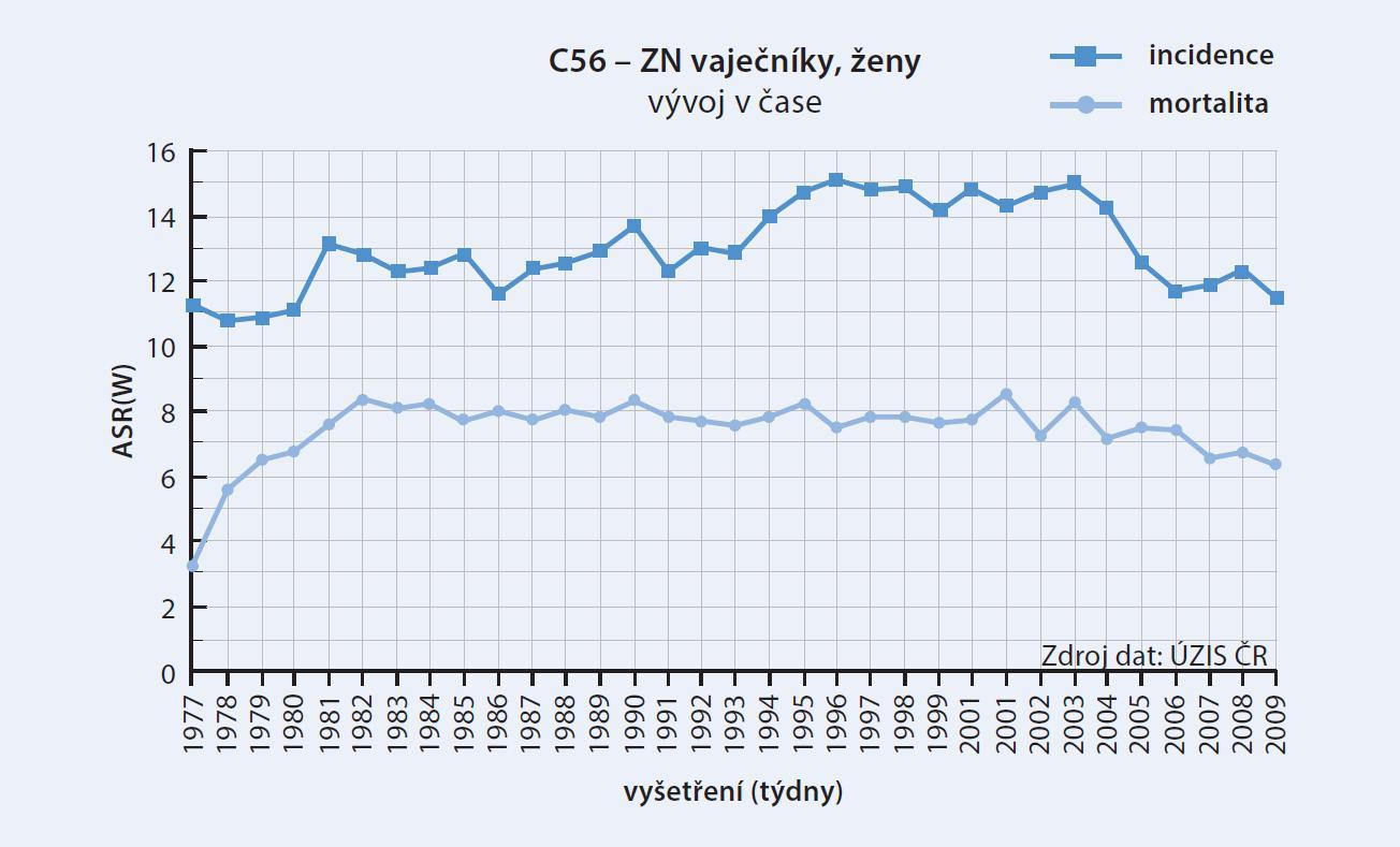 Počty nemocných diagnostikovaných v jednotlivých letech (dle ÚZIS ČR a IBA MU 2012 [2])