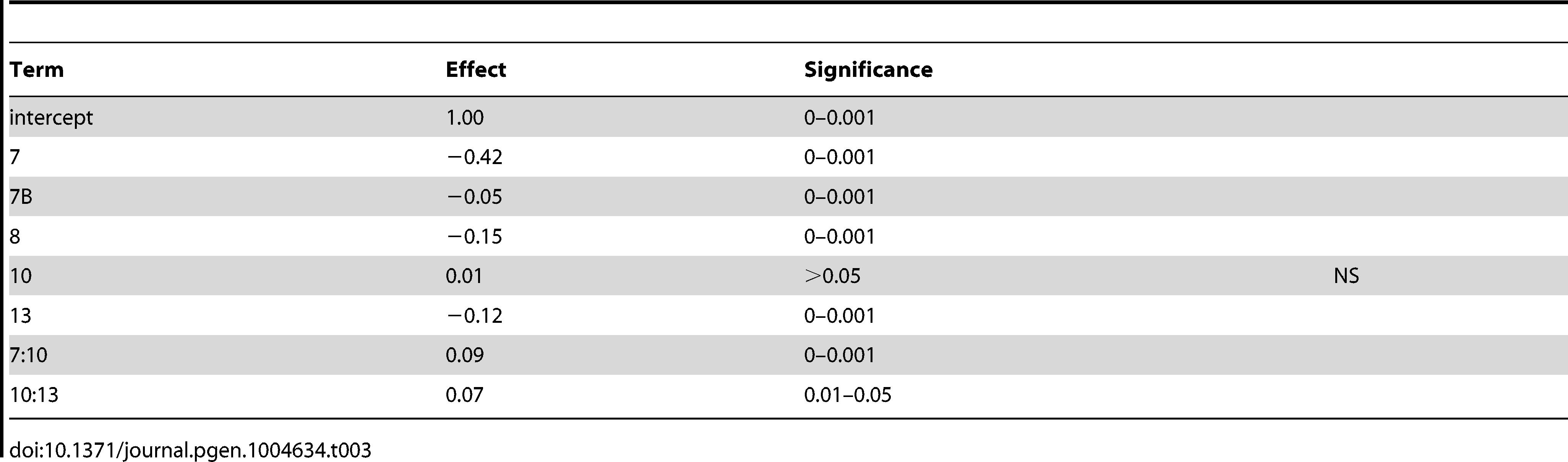 Cross 2 linear model coefficients using nearest marker to QTL apex.