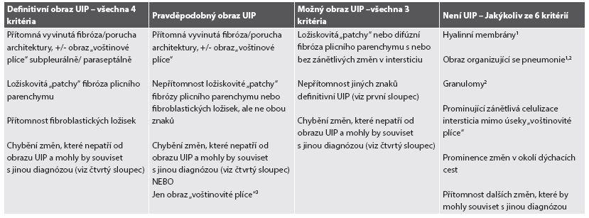 Histopatologická kritéria pro UIP dle ATS/ERS/JRS/ALAT.