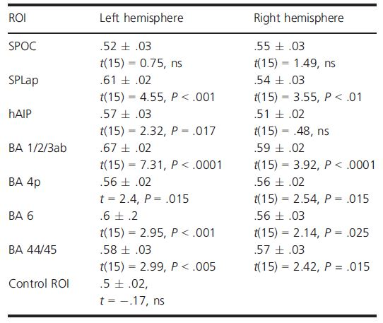 Table 1. Grasp type classification. Results obtained by training linear SVM classifiers on each selected ROI, separately for the left and the right hemisphere. For each ROI, the results are expressed in terms of classification performance on the test set (M  1 SEM) and the t statistics for assessing classification significance