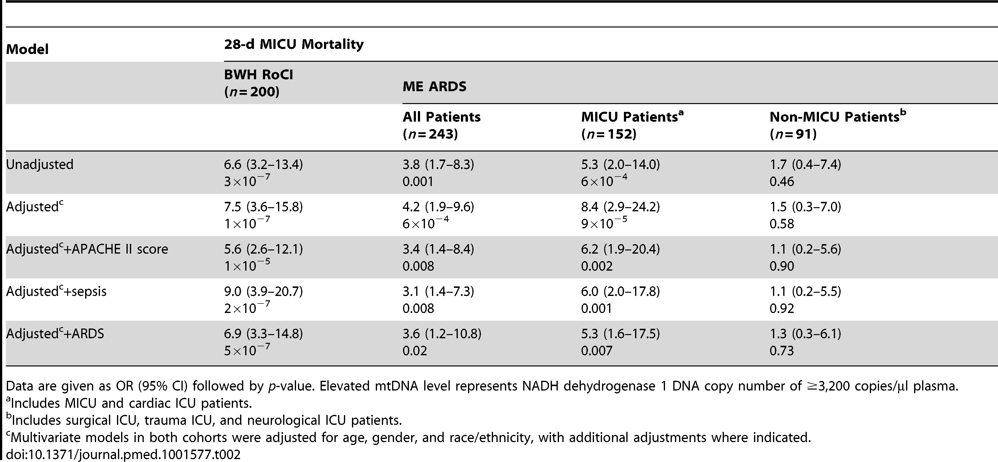 Bivariate and multivariate analyses of association between elevated mtDNA levels and 28-d MICU mortality.