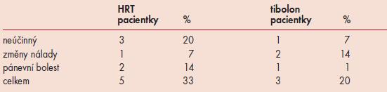 Příčiny přerušení léčby v sledovaných skupinách (počet pacientek/procenta ze skupiny).