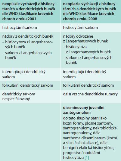 Přehled maligních chorob odvozených z buněk histiocytární řady dle Mezinárodní klasifikace maligních chorob vycházejících z hematopoetické a lymfoidní tkáně (WHO classifiction of tumours of haematopoietic and lymphoid tissues)