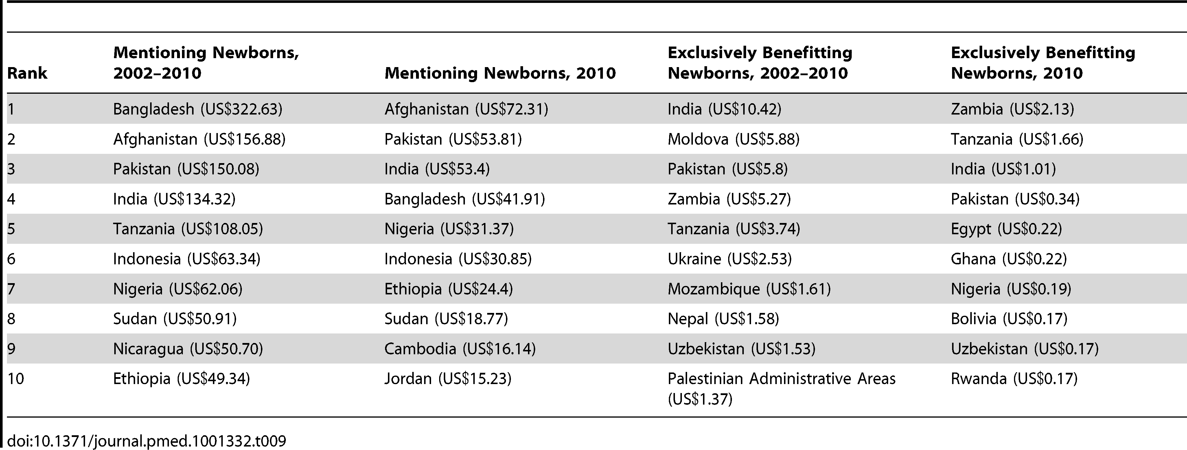 The leading country recipients of total aid mentioning and exclusively benefitting newborns over the period 2002–2010 and in 2010 (constant 2010 US$, millions).