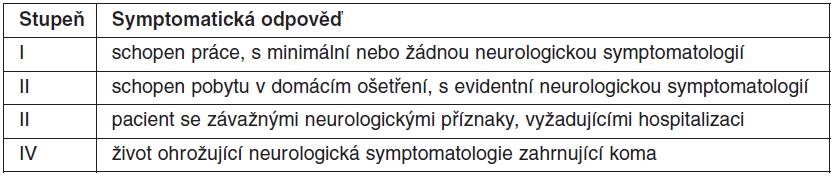 Stupeň funkčního neurologického poškození