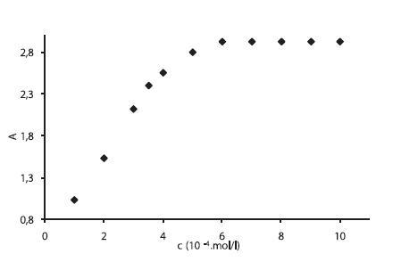 Závislosť absorbancie A od koncentrácie c (mol/l) v 0,1 mol/l roztoku NaCl pri teplote 15 °C