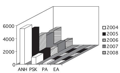 Další druhy autotransfuzí v letech 2004 až 2008.  Vysvětlivky: ANH = akutní normovolemická hemodiluce; PSK = perioperační sběr krve, PA = plazmaferéza; EA = erytrocytaferéza