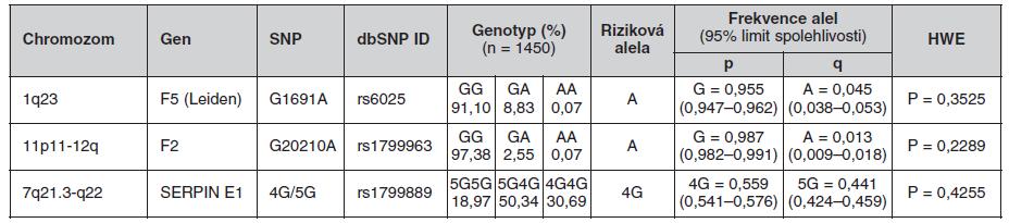 Frekvence genotypů a alel ve sledované české populaci