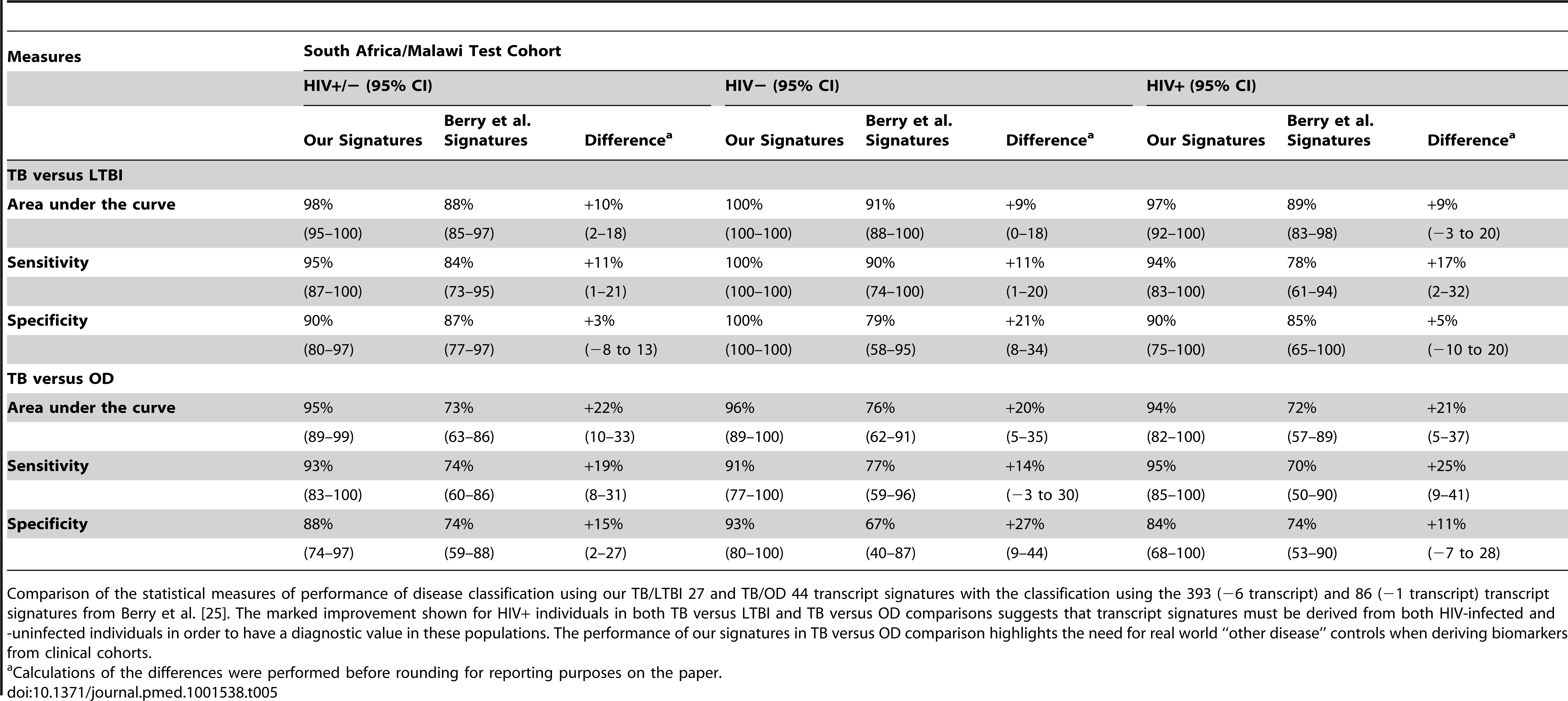 Performance of the TB/LTBI 27 and TB/OD 44 transcript signatures and the transcript signatures of Berry et al. <em class=&quot;ref&quot;>[25]</em> when applied to our test cohort.
