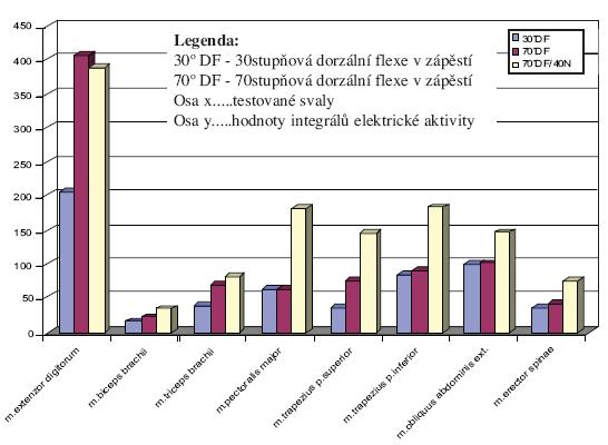 Grafické znázornění výsledných hodnot integrálů elektrické aktivity testovaných svalů u jednoho z probandů (2).
