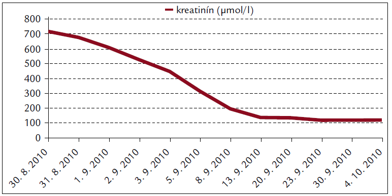 Biochémia krvi pacienta s leptospirózou.