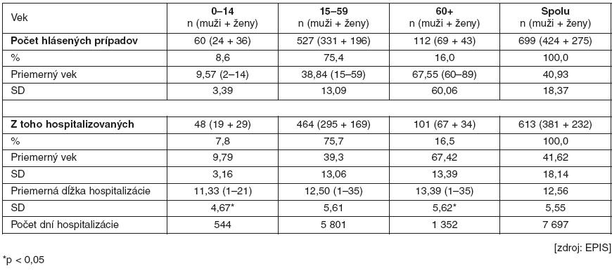 Hlásené prípady ochorení s diagnózou kliešťová encefalitída, roky 2001–2010