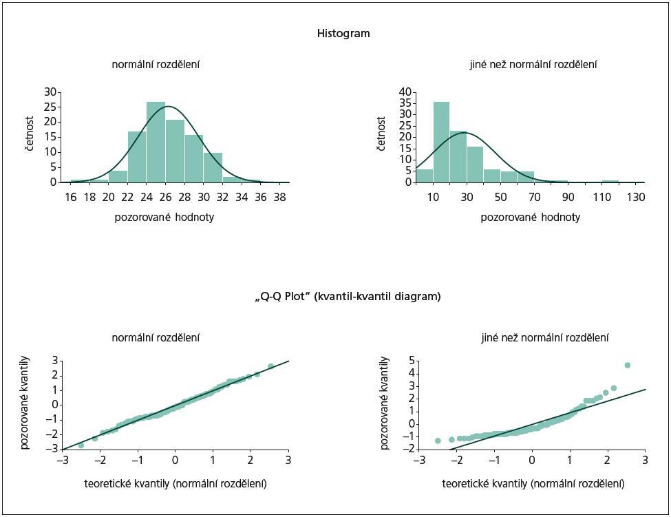 Ukázky grafické vizualizace dat při testech normality rozdělení.