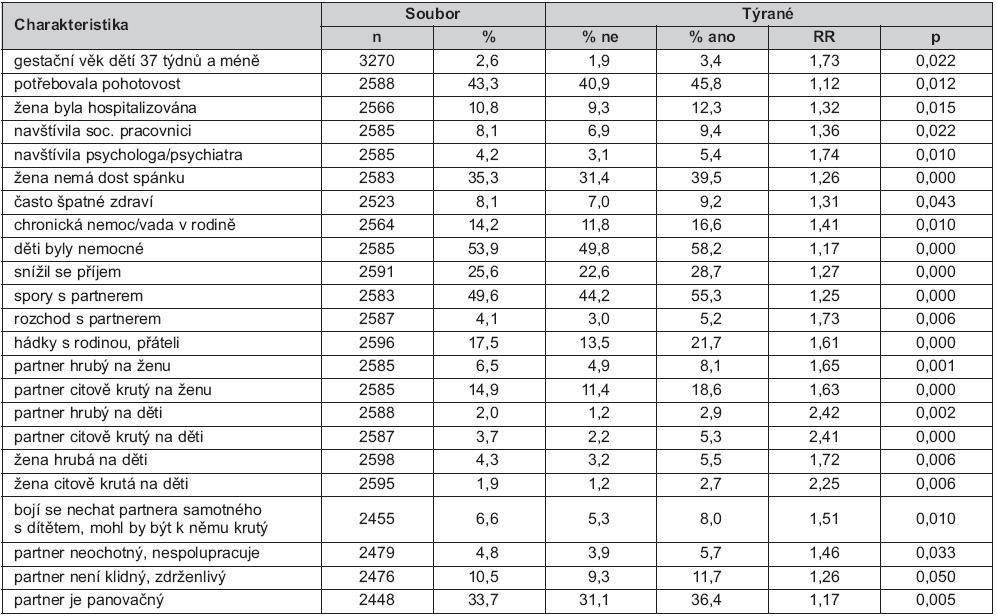 Srovnání charakteristik žen v dětství týraných a netýraných – údaje za dobu od 6 do 18 měsíců věku jejich dětí