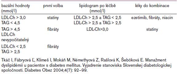 Tab. 2. Algoritmus léčby dyslipidemií METs a DM 2. typu.