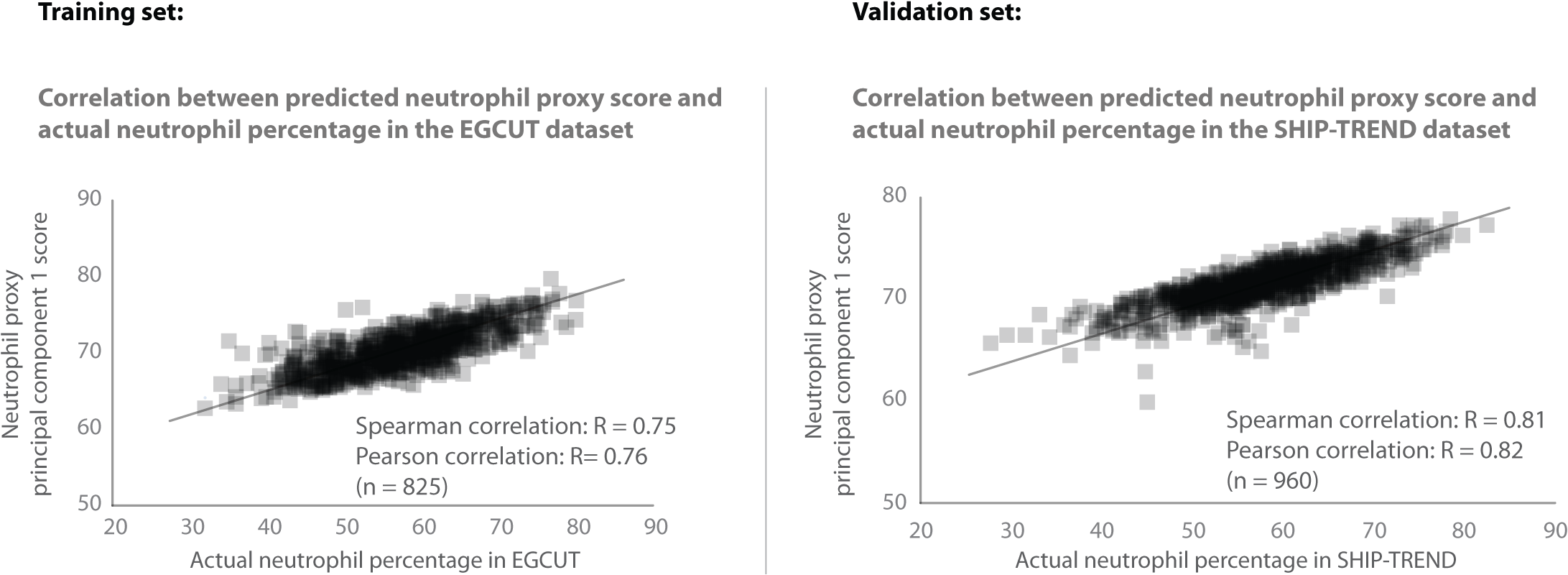 Validation of neutrophil proxy.