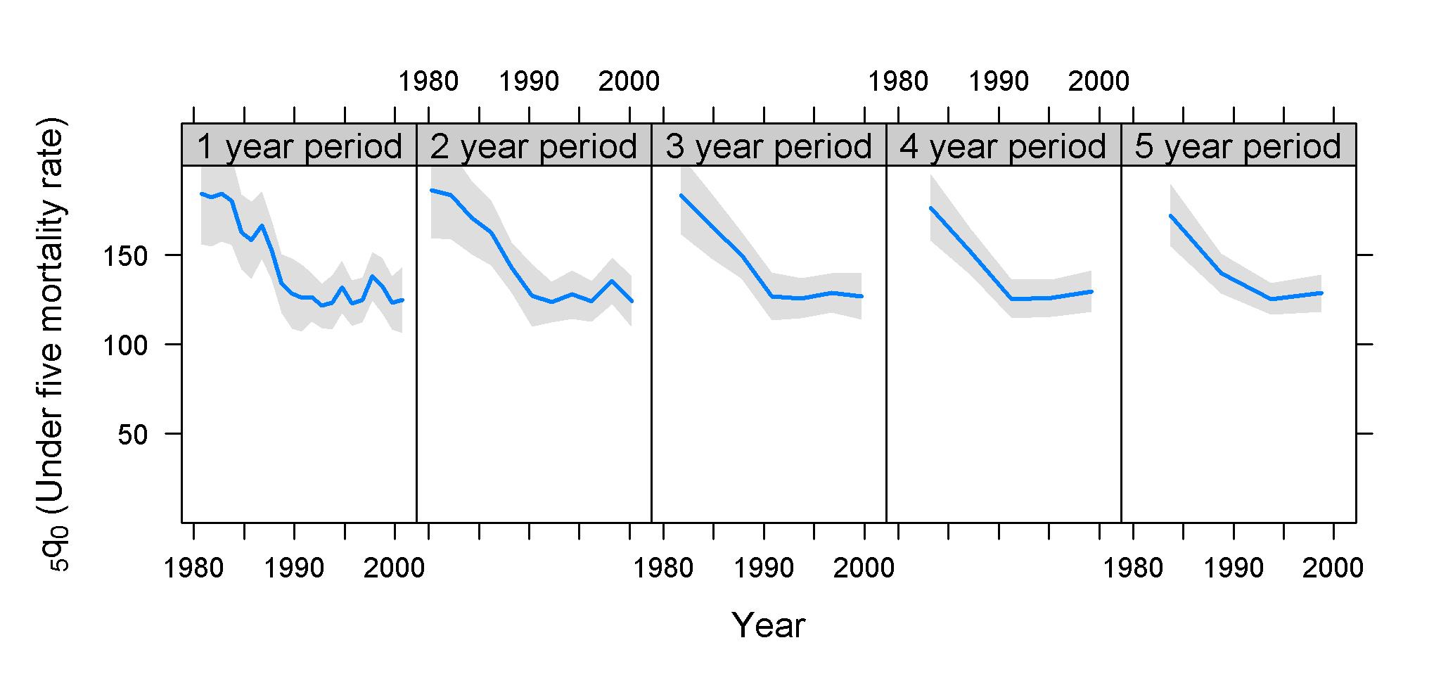 Estimates of <sub>5</sub><i>q</i><sub>0</sub> and confidence intervals for Mali 2001 DHS survey.