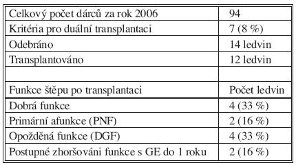 Celkový počet dárců orgánů v regionu IKEM za rok 2006 (GE-graft nefrektomie) Tab. 3. Total number of organ donors in the IKEM region during 2006 (GE-Graft  nephrectomy)