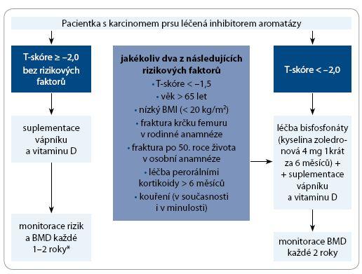 Schéma 2. Doporučená strategie péče o pacientky léčené inhibitory aromatázy.