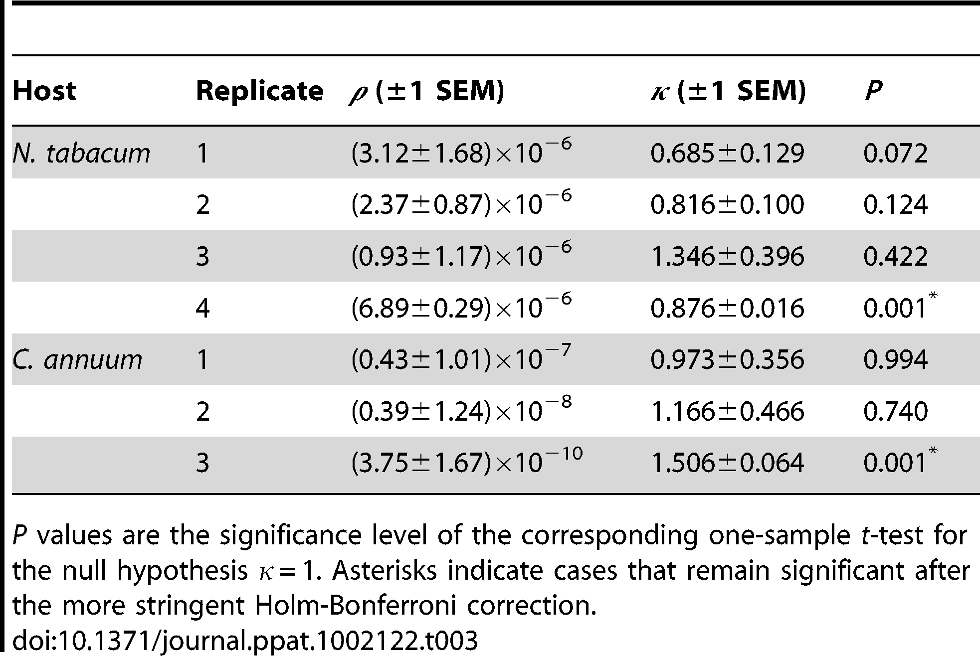 Parameters estimated for the fitting of the dose response general infection model to each dataset.