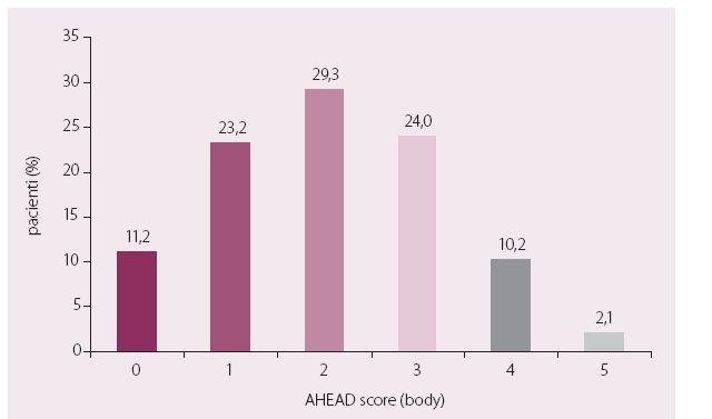 Rozložení nemocných podle AHEAD score.