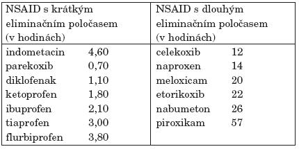 Farmakokinetika vybraných NSA(16).