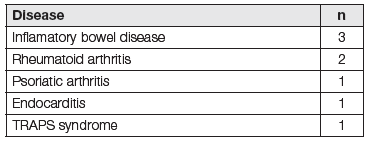 Underlying disease in 8 patients with AA amyloidosis from our department