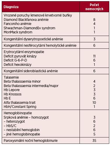 Přehled nemocných s vzácnými poruchami erytropoézy, kteří jsou sledováni v ÚHKT