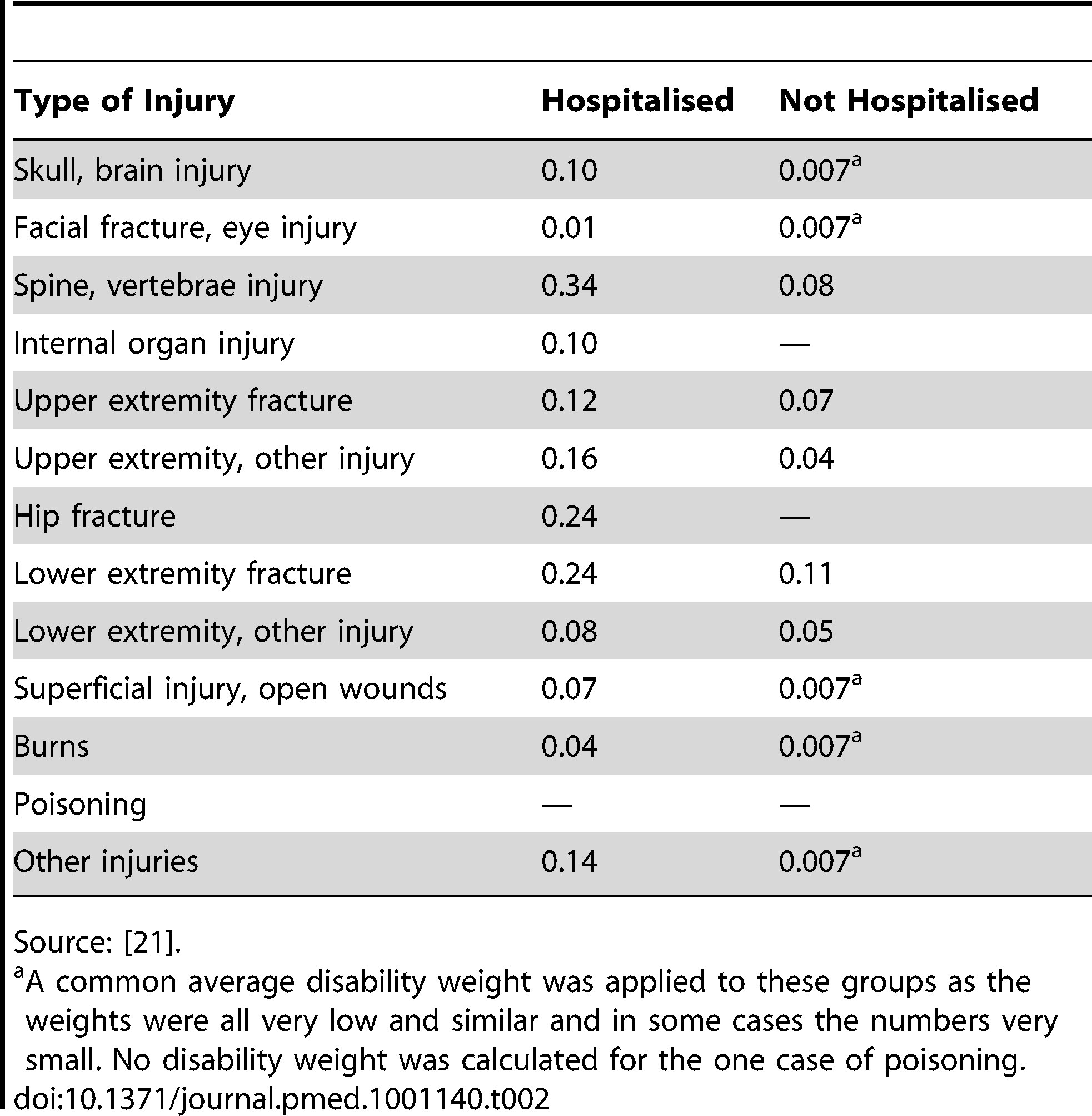 Time-weighted annualised disability weights for the 13-injury group classification by hospitalisation status.