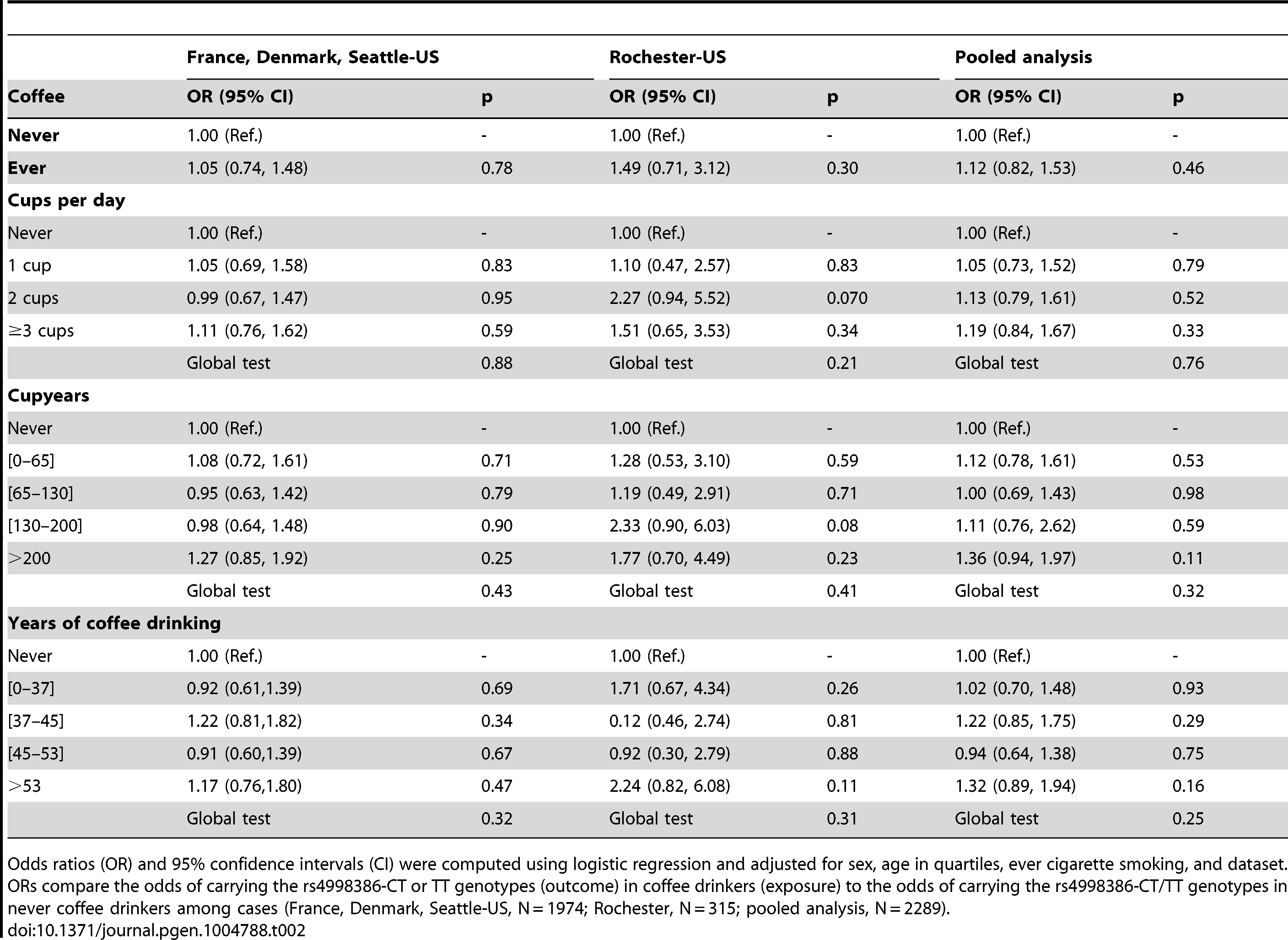 Association of coffee drinking with the CT-TT genotype of rs4998386 in the <i>GRIN2A</i> gene among Parkinson disease cases.