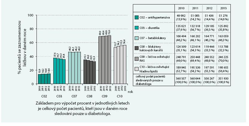 Pacienti sledovaní pouze u diabetologa: celkový přehled léčby pacientů léky ovlivňující kardiovaskulární systém
