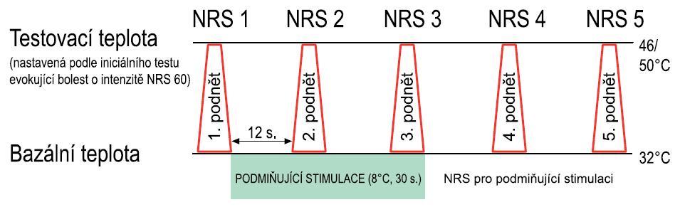 Schéma testu podmíněné modulace bolesti (CPM).