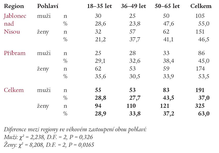 Vyšetřený soubor podle regionu, věku a pohlaví.