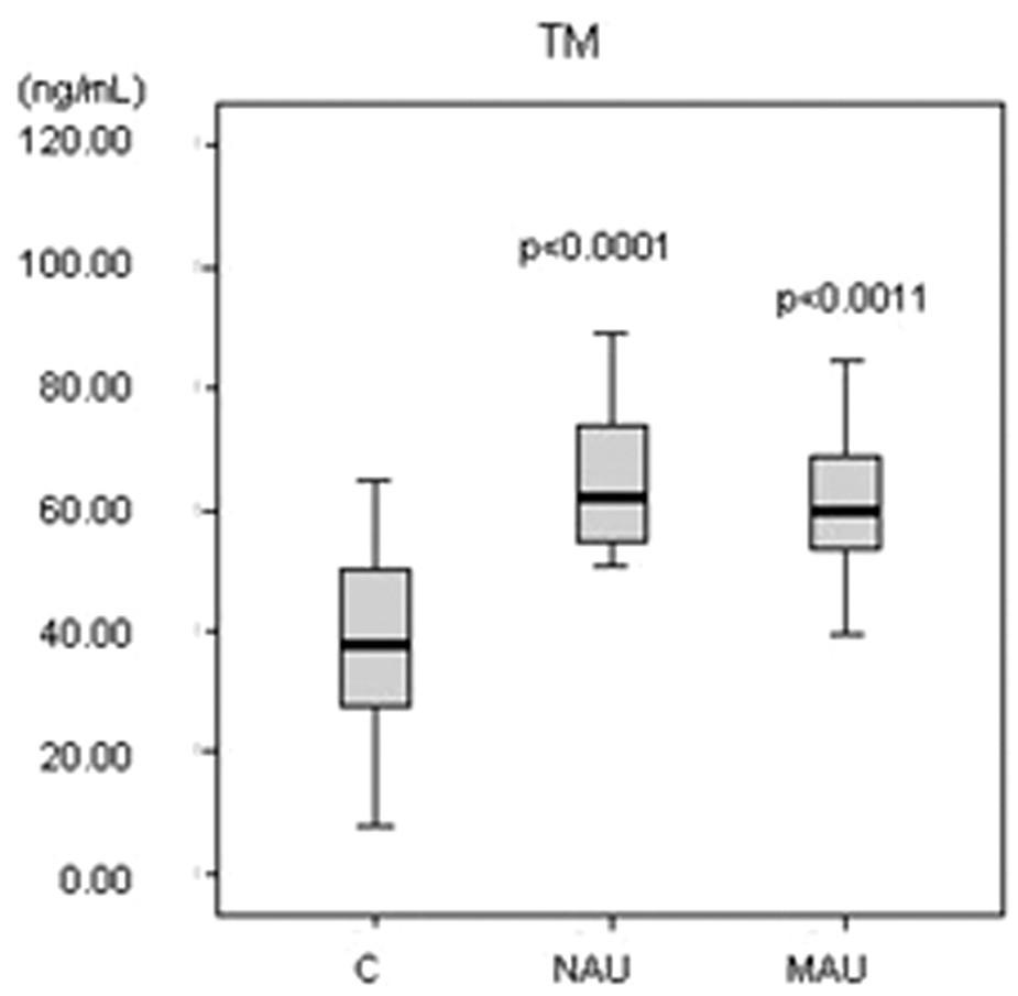 sTM = solubilný trombomodulín, C = kontrolná skupina, NAU = normoalbuminurická diabetická podskupina, MAU = mikroalbuminurická diabetická podskupina, p = významnosť bola vypočítaná pre každú diabetickú podskupinu v porovnaní ku kontrolám