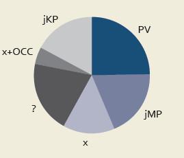 Etiologie trombofilie.  PV – polycytemia vera, jMP – jiné typy myeloproliferativního sy, x – známá příčina nenalezena, ? – nevyšetřeno nebo neznáme výsledek, x+OCC – kromě anamnézy orální kontracepce známá příčina nenalezena, jKP – jiné známé poruchy koagulace a jejich kombinace Graph 2. The etiology of thrombophilia. PV – polycythemia vera, jMP – other types myeloproliferative sy, x – a known cause not found, ? – not surveyed or unknown outcome, x + OCC – except for oral contraceptive history known cause not found, jKP – other known coagulation disorders and their combinations