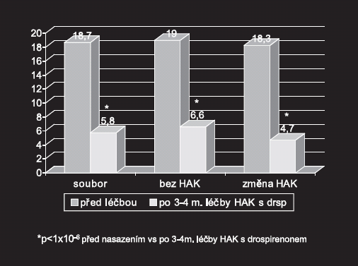 Hodnocení otázek 1 až 14 před a po nasazení HAK s drospirenonem