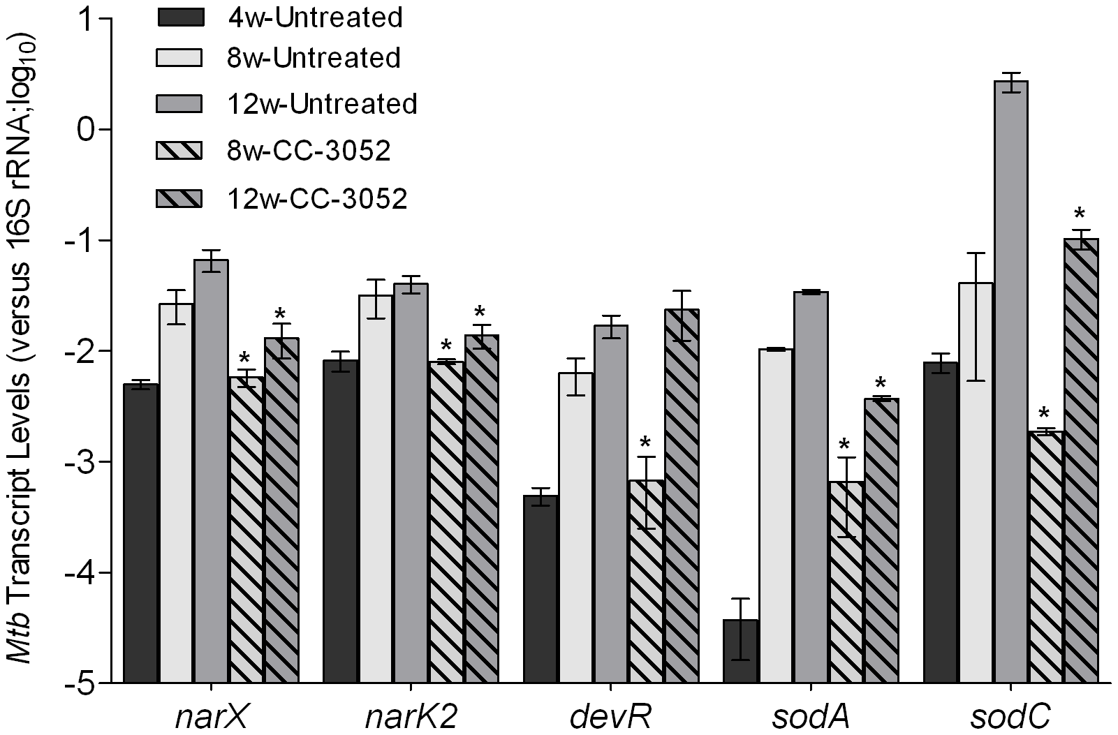 Effect of CC-3052 treatment on the expression of <i>Mtb</i> stress response genes in rabbit lungs.