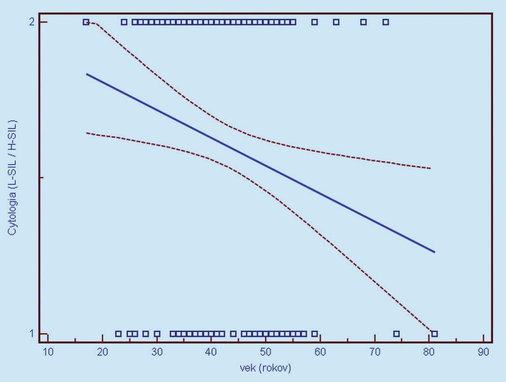Závislosť cytologického nálezu od veku ženy v čase vyšetrenia (1 = L- SIL, 2 = H- SIL). Prerušované čiary predstavujú 95% interval spoľahlivosti (pravdepodobnosť) výskytu prechodu regresnej línie pre celú populáciu.