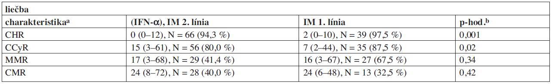 Tab. 3b. Prehľadná charakteristika dôležitých parametrov v súboru pacientov.