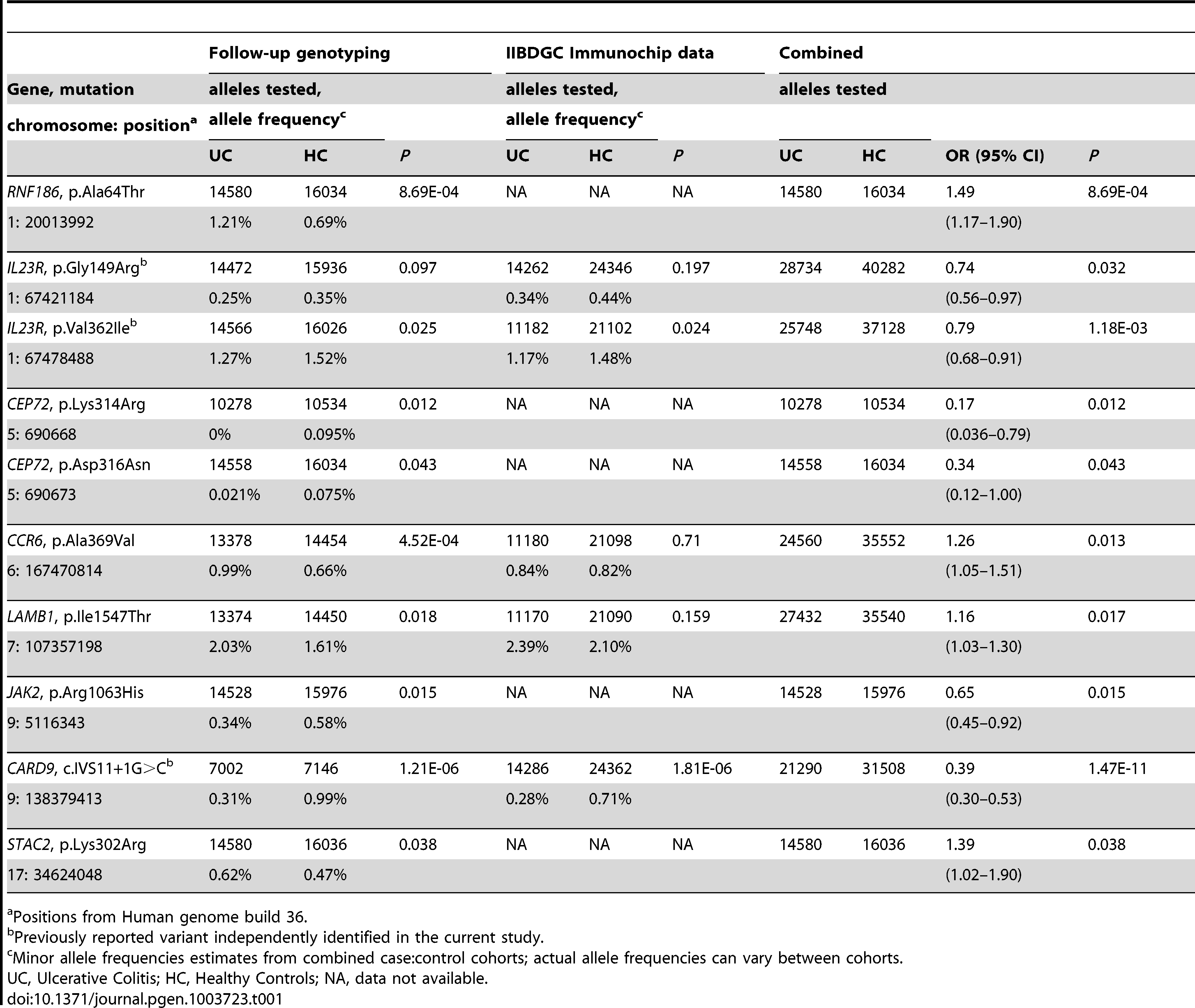 Identification of rare variants associated with ulcerative colitis.