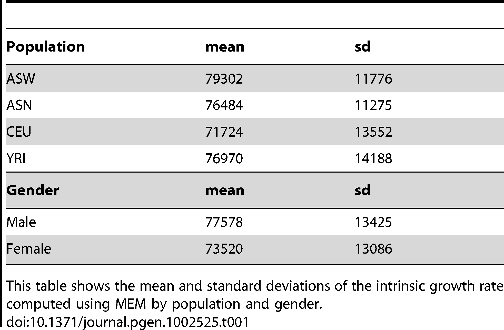 Average intrinsic growth rate by population and gender.