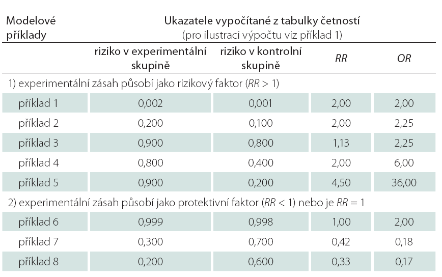 Srovnání různých odhadů relativního rizika (RR) a poměru šancí (OR) z asociačních tabulek četností 2 x 2.
