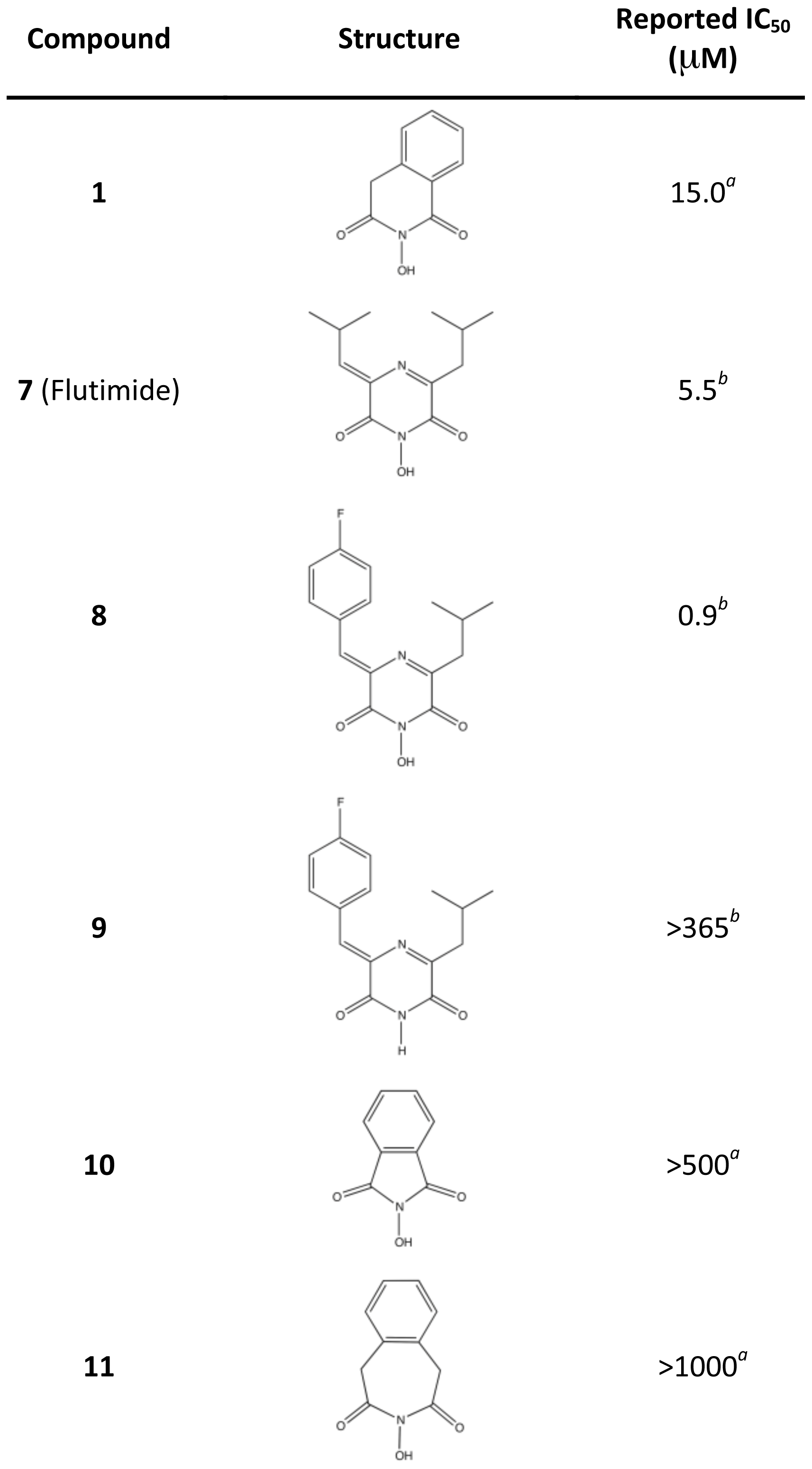 Reported IC<sub>50</sub> values of Flutimide, Flutimide-related, and <i>N</i>-hydroxyimide inhibitors determined in an <i>in vitro</i> transcription assay with influenza A polymerase.