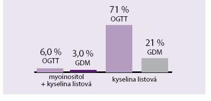 Vliv podávání myoinositolu na hodnoty OGTT a incidenci GDM u těhotných s hyperglykemií (během1.-2. trimestru). Údaje z roku 2013; sledováno 220 gravidních žen s hyperglykemií zjištěnou na přelomu 1. a 2. trimestru