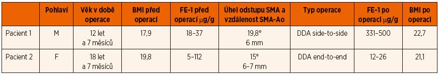 Demografická a klinická charakteristika souboru dětí se syndromem horní mezenteriální arterie.