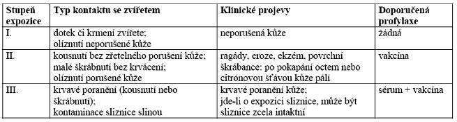 Indikace postexpoziční profylaxe podle typu kontaktu